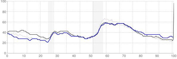 Binghamton, New York monthly unemployment rate chart